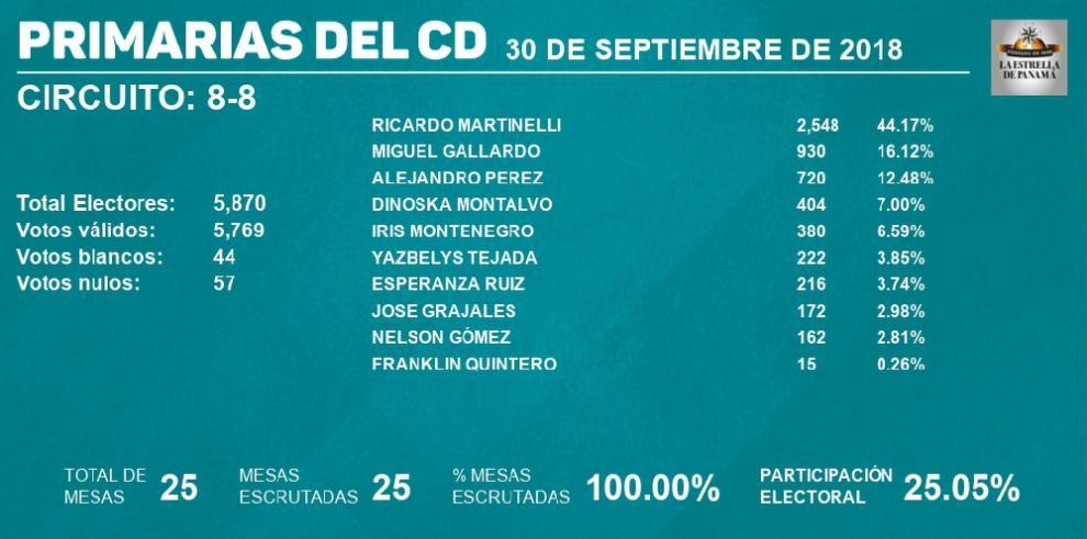 Ricardo Martinelli gana candidatura a diputado por el circuito 8-8