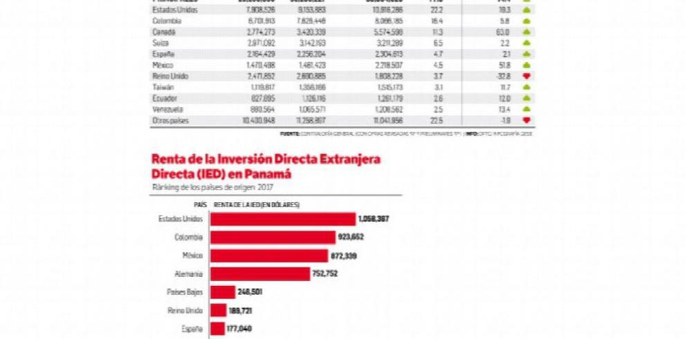 Renta de la inversión directa extranjera, en negativo desde 2015