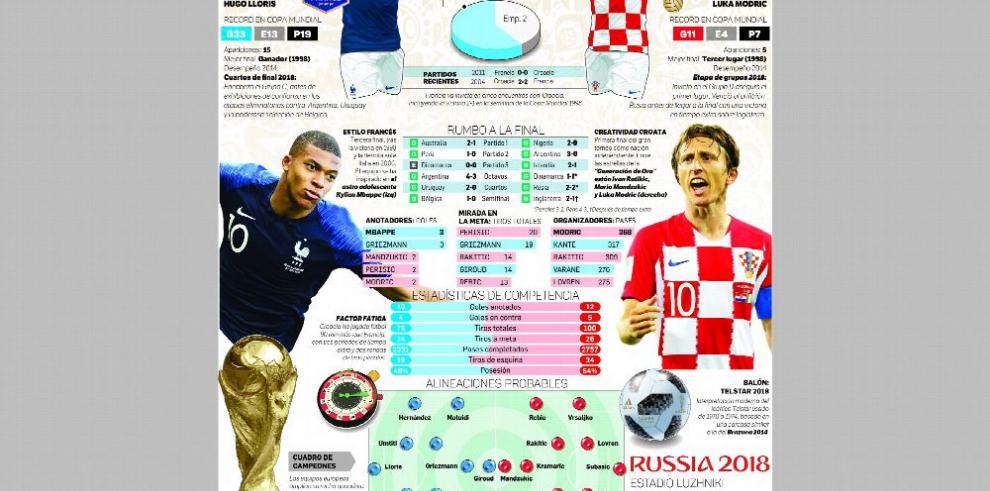 Francia y Croacia, un duelo de pronóstico reservado