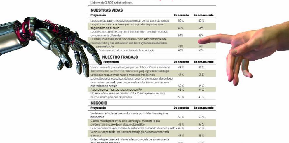 En 2030, las tecnologías emergentes se fundirán con los humanos