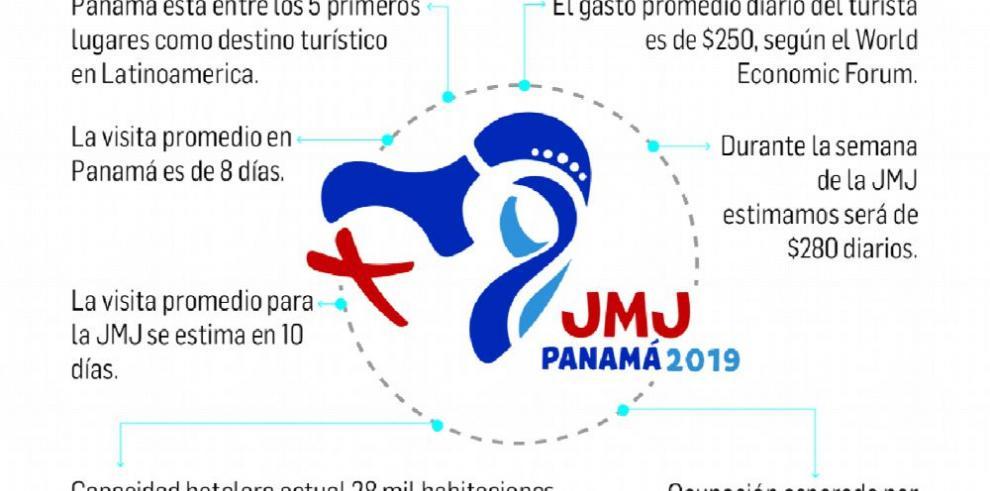 La JMJ inyectará más de $200 millones a la economía nacional