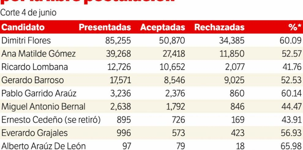 Flores, Gómez y Lombana, a la cabeza de los independientes