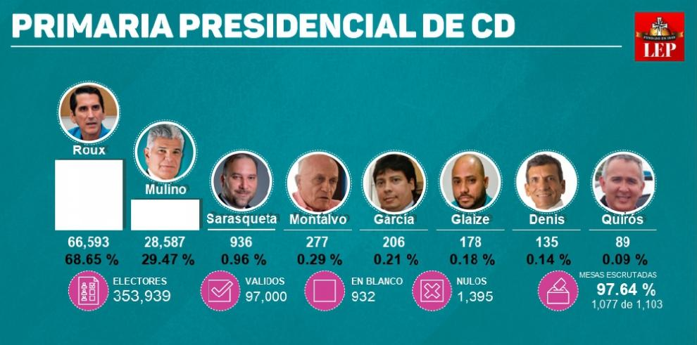 Rómulo Roux, candidato presidencial de CD para las elecciones del 2019