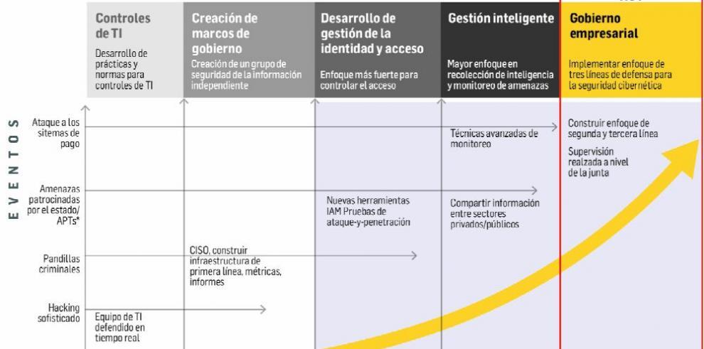 La gestión de riesgo cibernético por las diferentes líneas de defensa