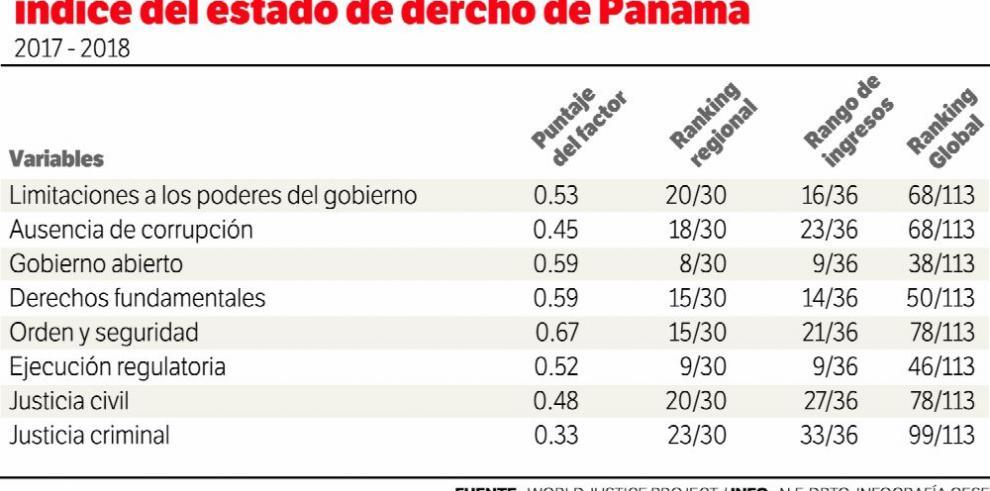 Panamá, entre los peores países en impartir justicia