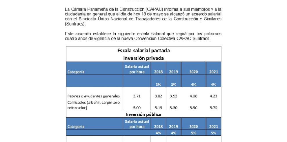 Capac y Suntracs logran acuerdo salarial de 14%
