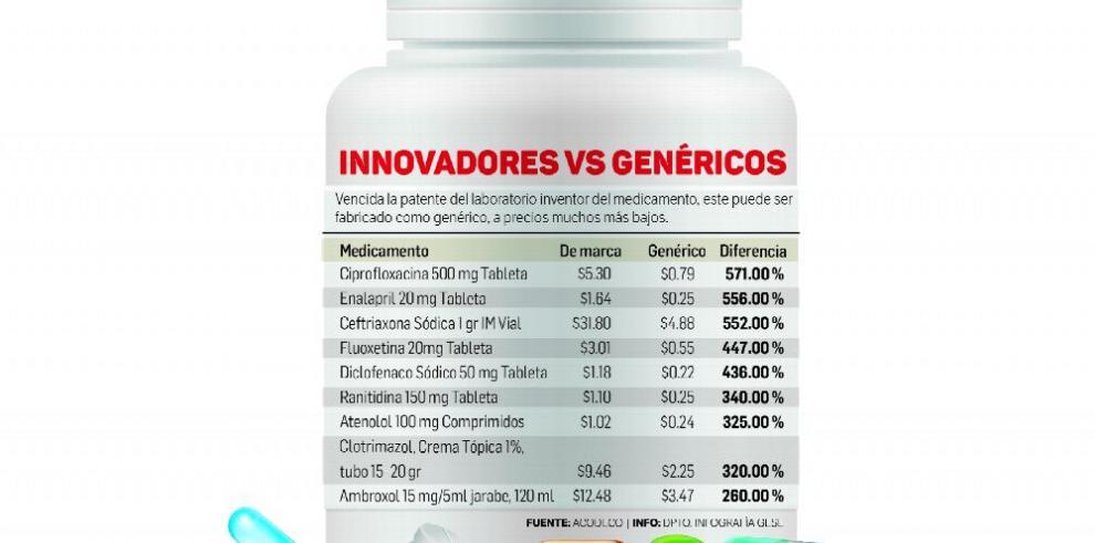 Medicinas, el negocio de la necesidad