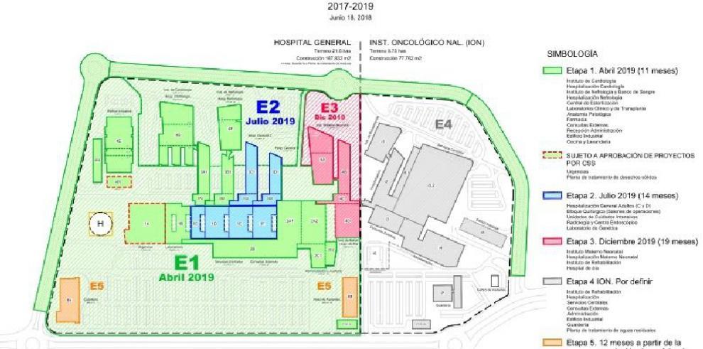 Establecen nuevo cronograma de entrega de la primera fase de Ciudad de la Salud