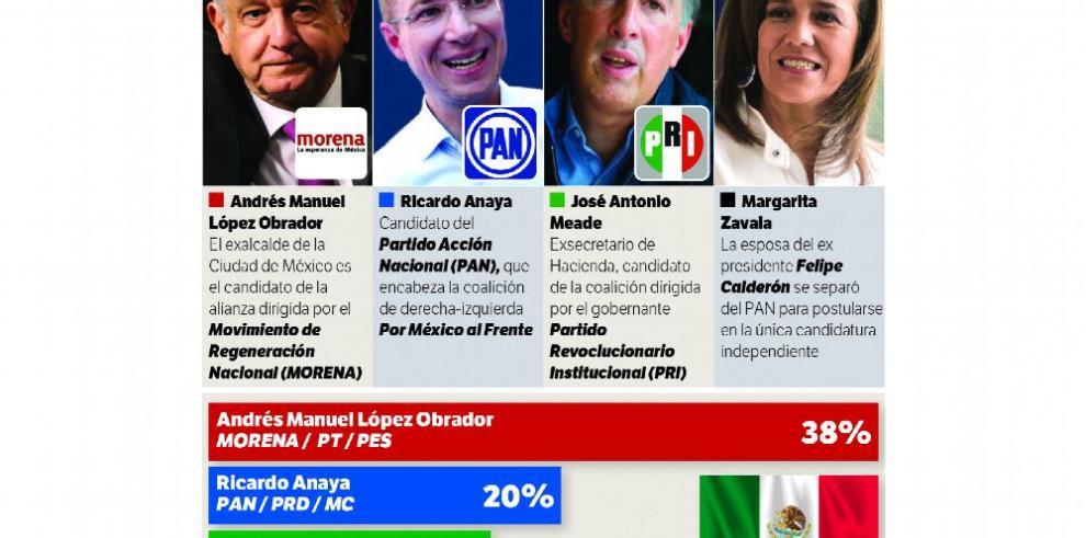 López Obrador, a la cabeza en las encuestas