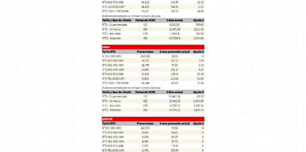 Ajuste tarifario impacta a 274,554 clientes