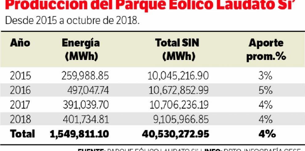 Fotovoltaica le resta demanda a la eólica