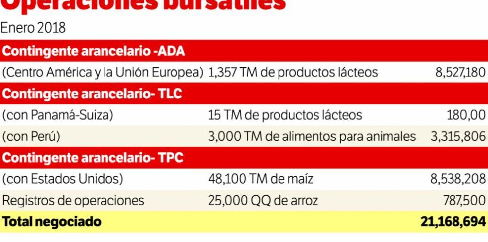 El 2017 cerró con incremento en las ventas de la Baisa