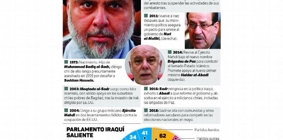 Irak: Clérigo busca un Gobierno de coalición