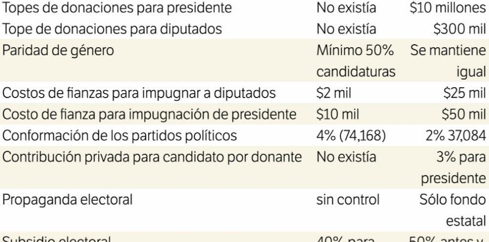 Opiniones divididas por las reformas electorales