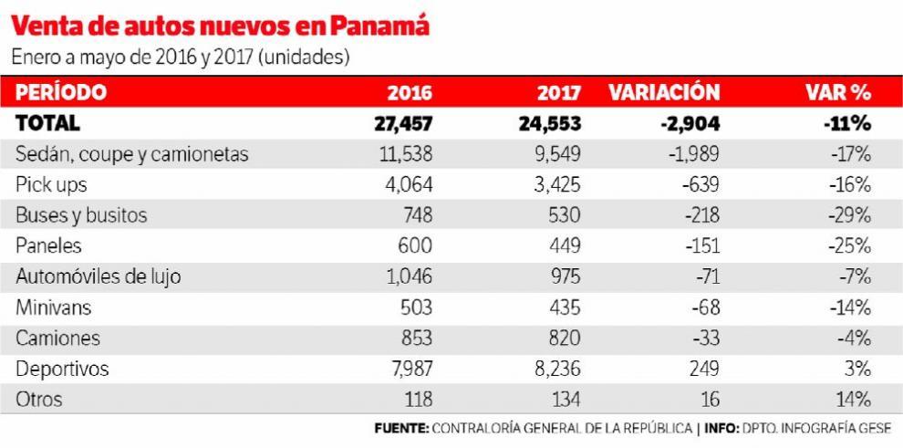 Venta de autos nuevos caen 11% en cinco meses de 2017