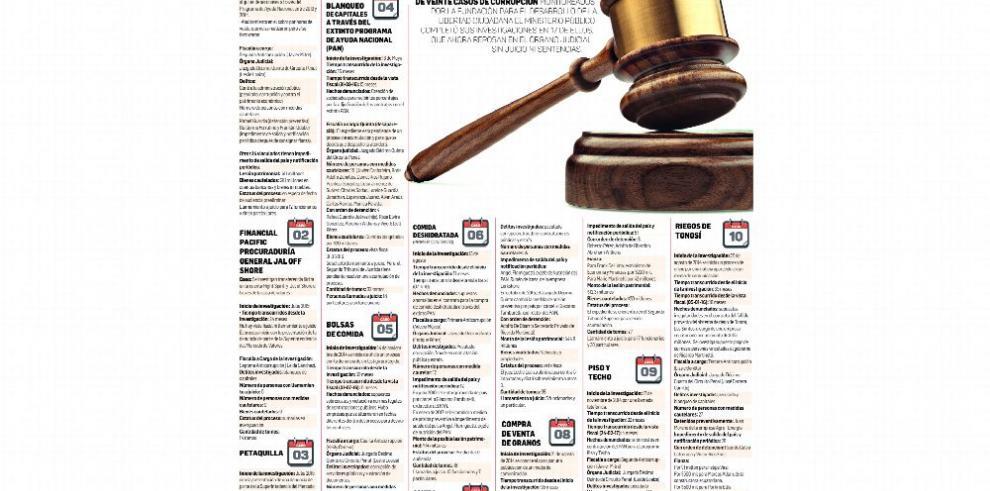 Investigaciones de casos de corrupción, sin resultados