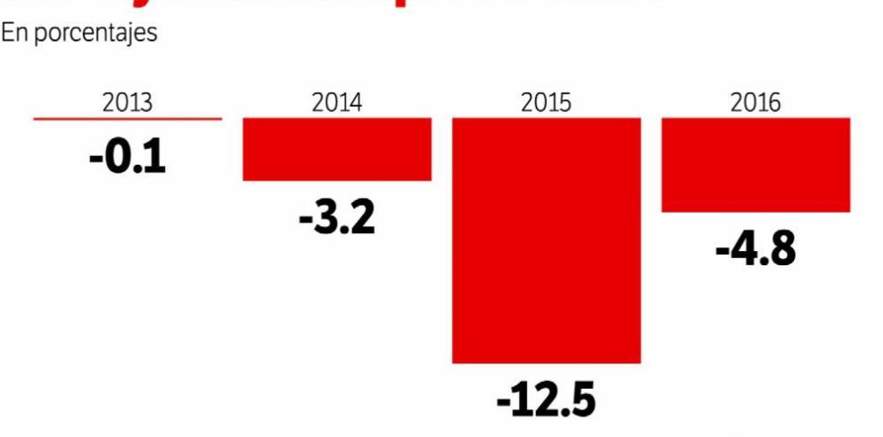 Exportaciones agropecuarias continúan en picada