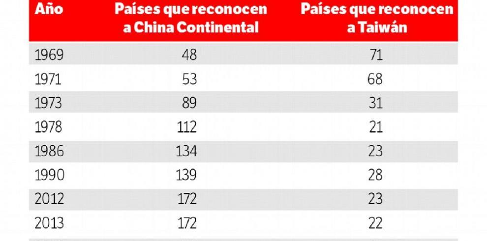 Comercio de China Continental con Panamá supera al de Taiwán