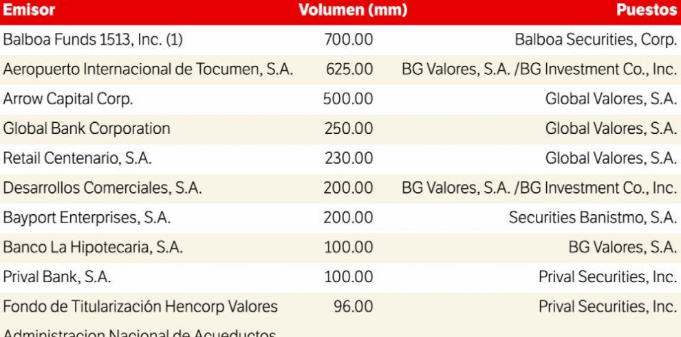 BVP rompe récord con $7,376.6millones