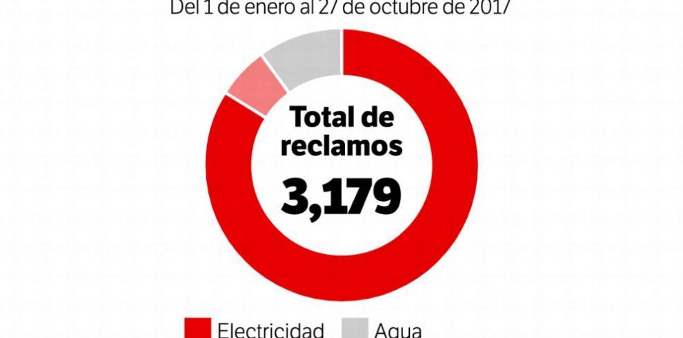 Reclamos por alto consumo de energía suman 2,683