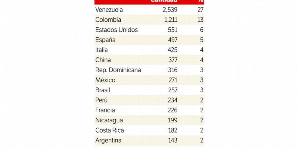 Migración avala 8,424 permisos de residencia en cuatro meses