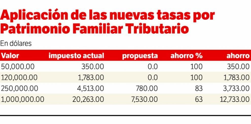 Viviendas de hasta $120,000 no pagarán impuesto inmueble