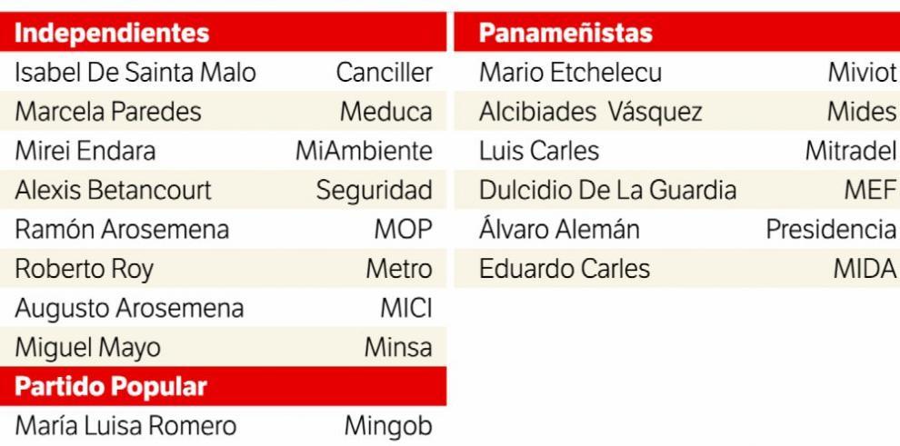El panameñismo reclama espacio en el Consejo de Gabinete