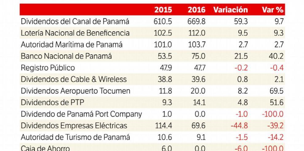Aportes de empresas estatales y mixtas aumentan 3.2% en 2016