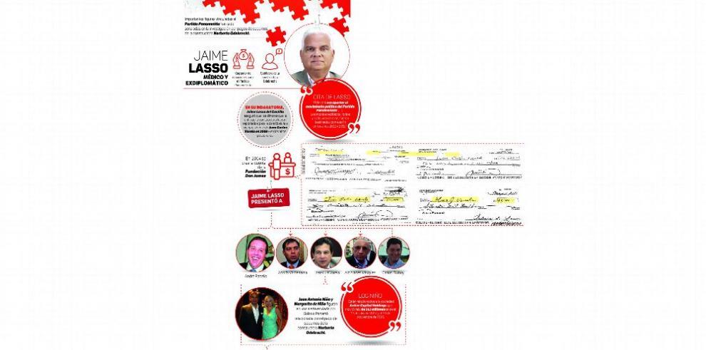 La operación del Partido Panameñista con Odebrecht