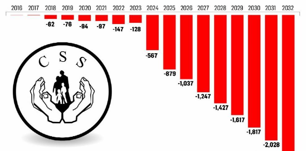 Varela evade crisis financiera por las jubilaciones de la CSS