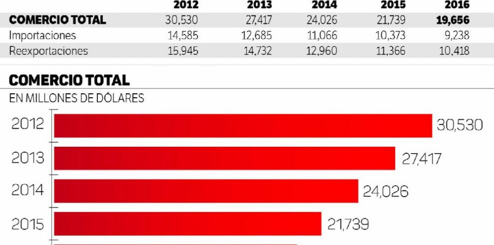 El comercio de la ZLC cae por cuarto año consecutivo