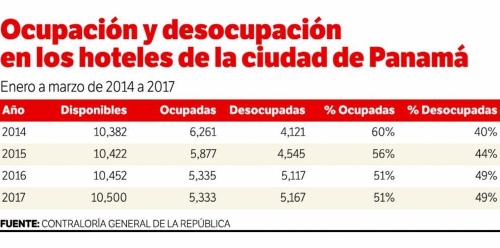 Desocupación hotelera llega a 49% de enero a marzo 2017