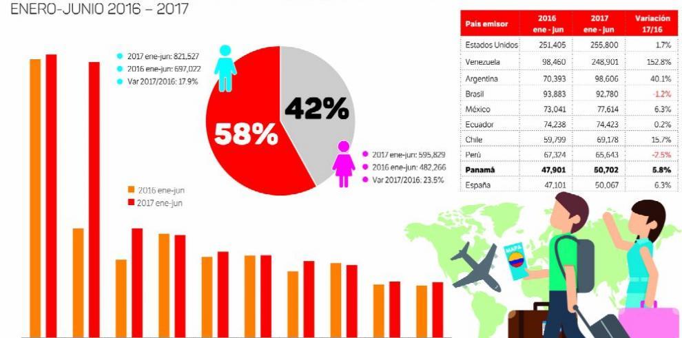 Cien mil panameños podrían viajar a Colombia este año