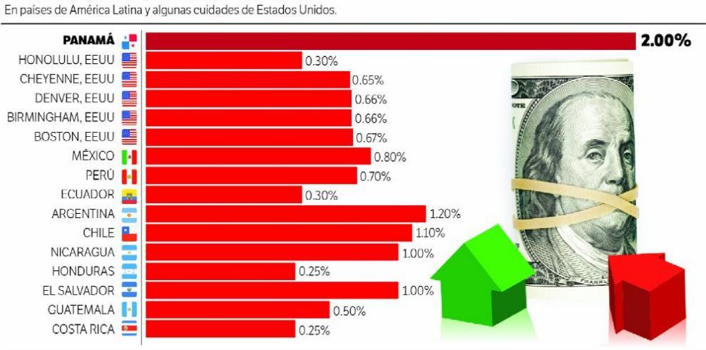 Impuesto de inmueble, el caso de Panamá y el resto de la región