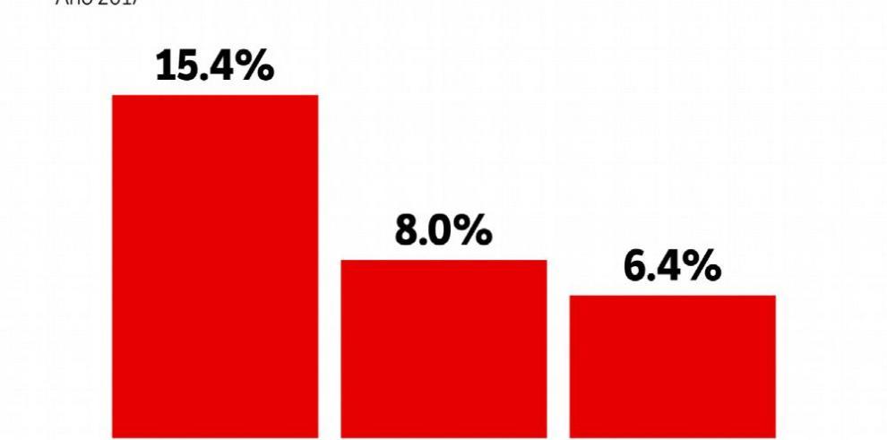 Carencias en la educación, lo que más incide en la pobreza