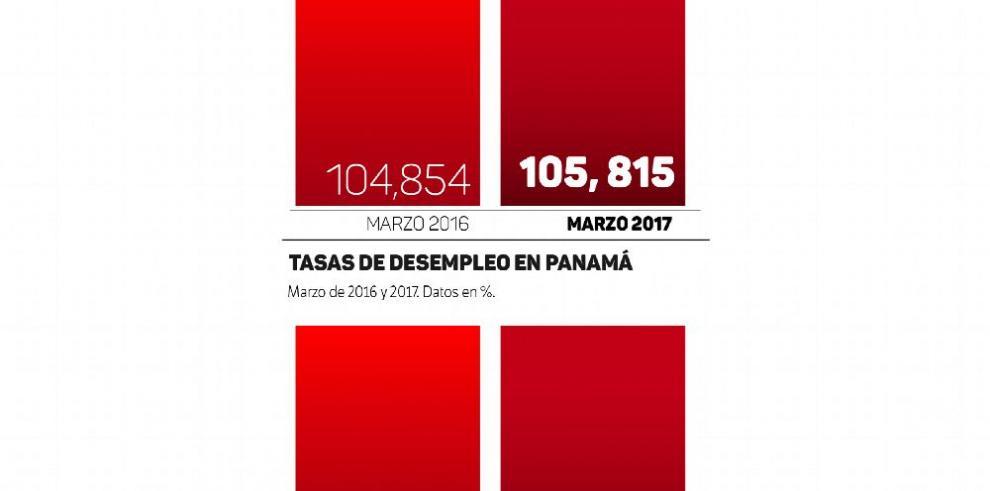 Más panameños se suman al desempleo en marzo 2017