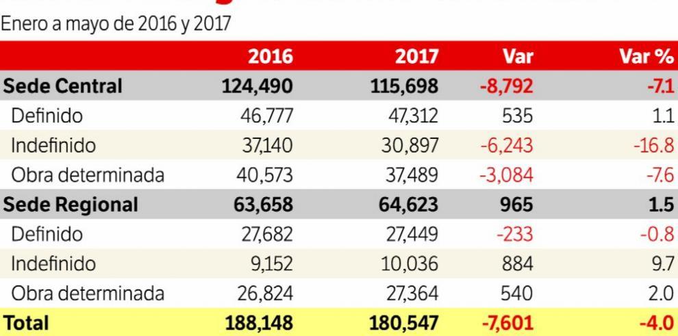 Los contratos de trabajo vuelven a caer en mayo 2017