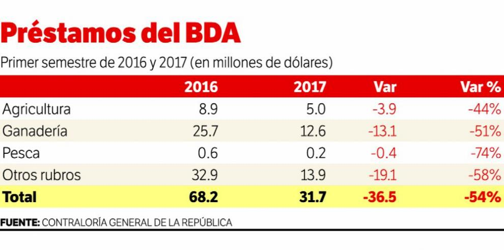 Exportaciones del sector agropecuario disminuyen 16%