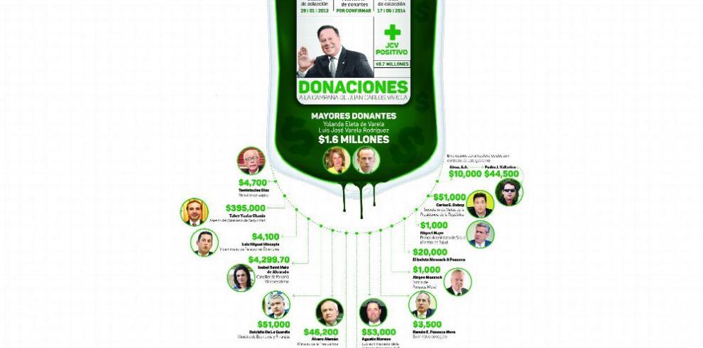Los 'donantes' de Varela en el gobierno