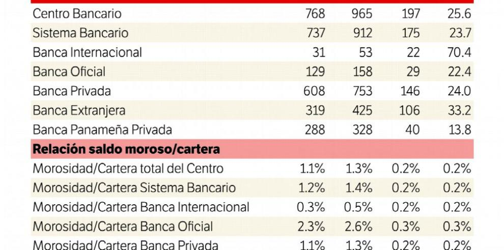 Cuentas morosas se incrementan en todo el sistema bancario