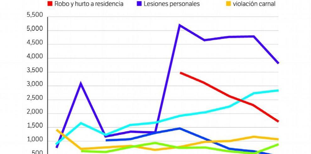 Las estadísticas delictivas del Minseg no cuadran