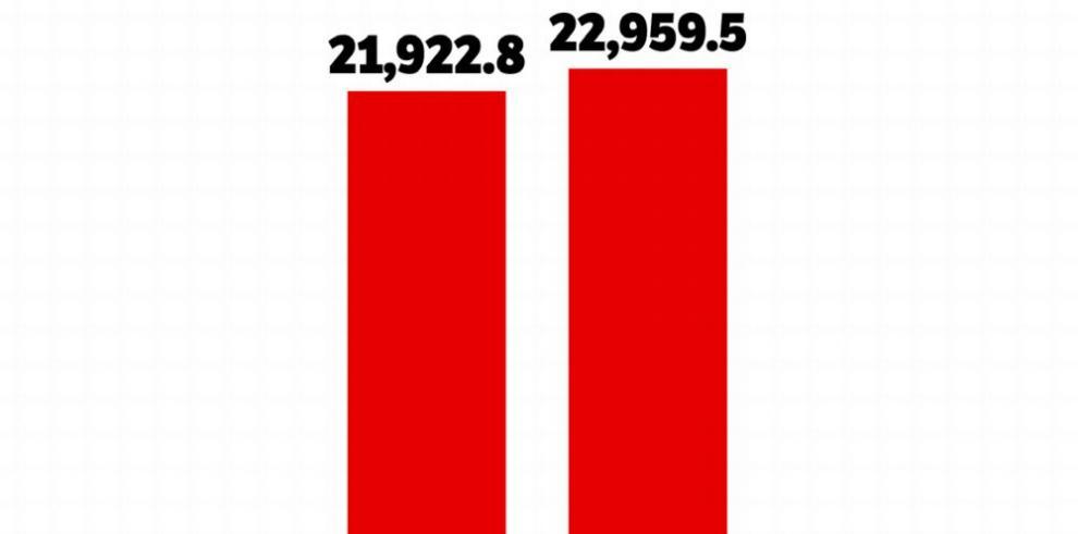 La deuda pública se incrementa $1,037 millones en un solo mes