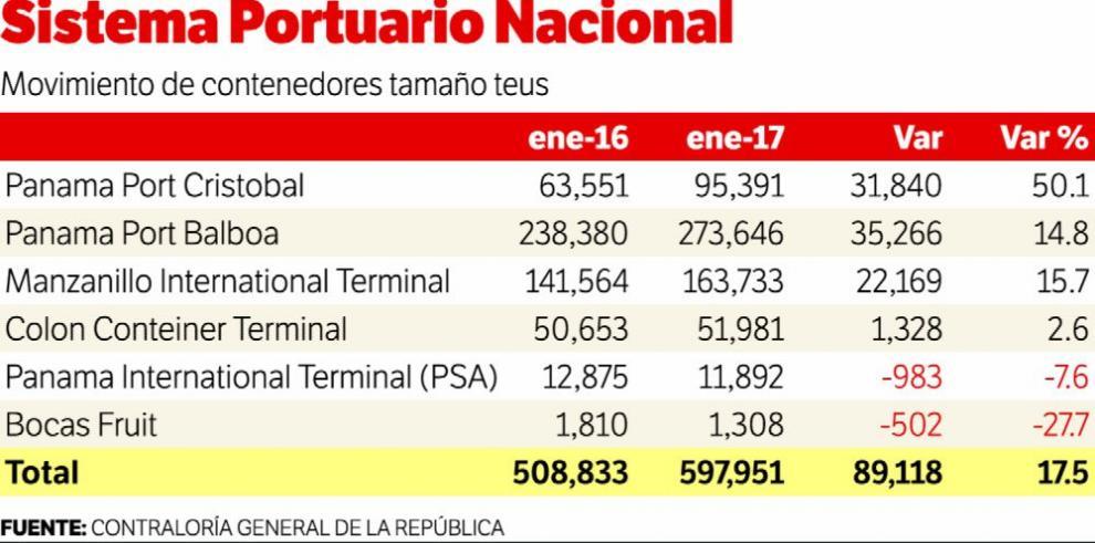 La actividad portuaria inicia el año 2017 con un fuerte crecimiento