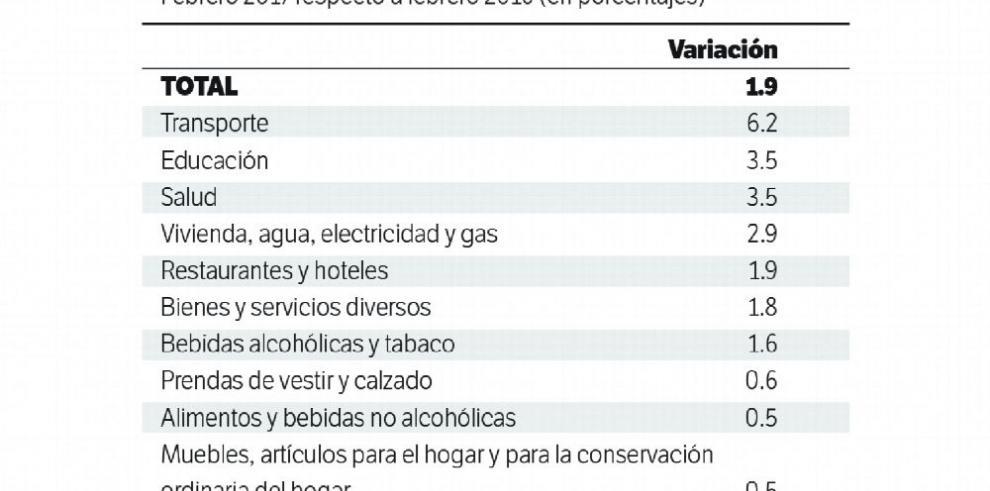 La inflación aumenta 1.9% en febrero, según Contraloría