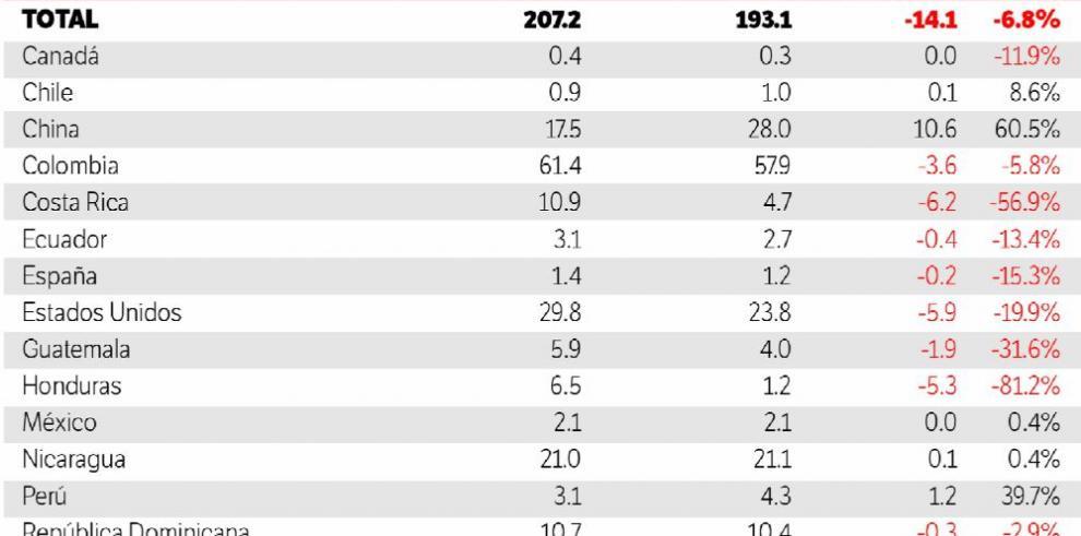 Remesas cayeron 3.8% en el primer trimestre de 2017