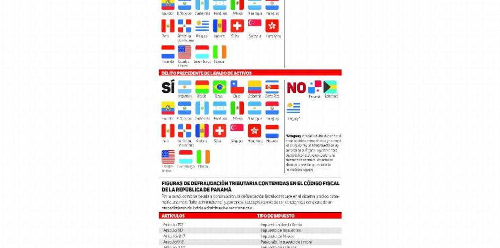 Panamá, a la lista gris, si no tipifica delito de evasión fiscal