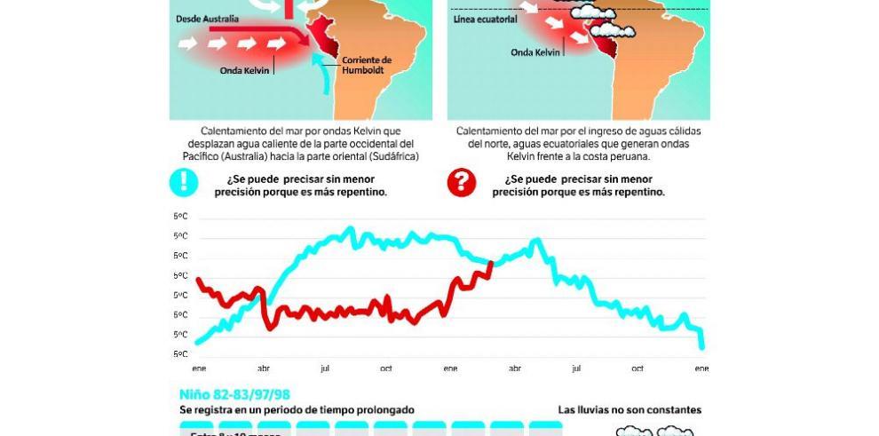 ¿Es El Niño costero una variación de El Niño global?