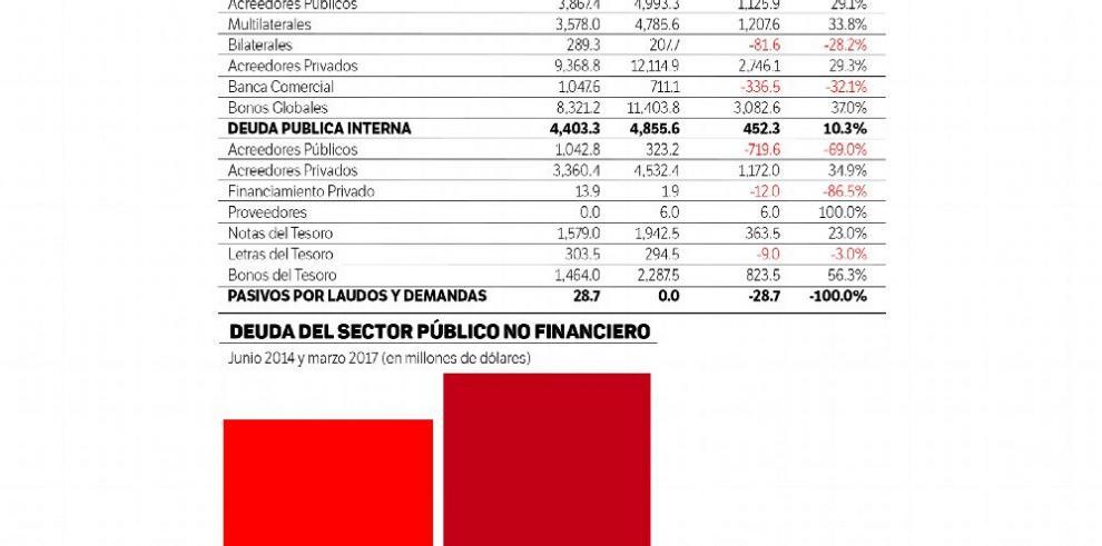 La deuda pública aumenta $4,296 millones en 33 meses