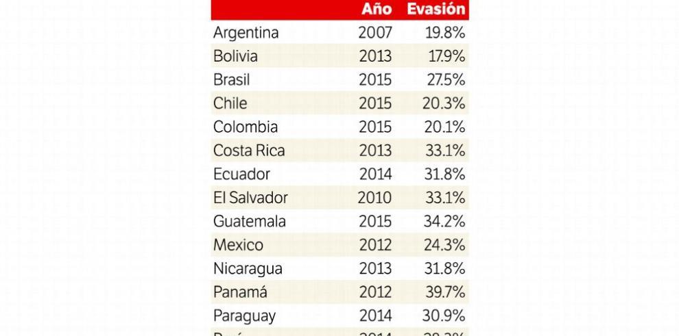 Cepal: Panamá es el que más evade el ITBMS en América Latina