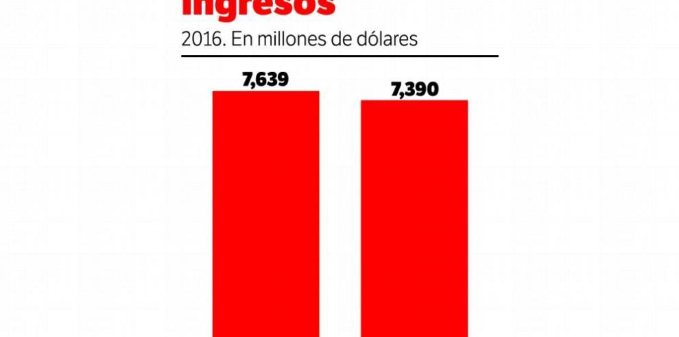 Dirección de Ingresos incumple la meta de recaudación en 2016